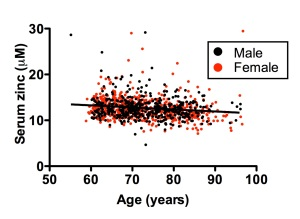 Zinc by age and sex